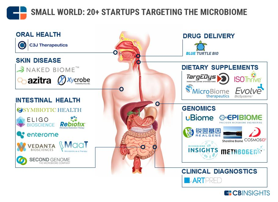 20-start-up-ciblant le microbiote