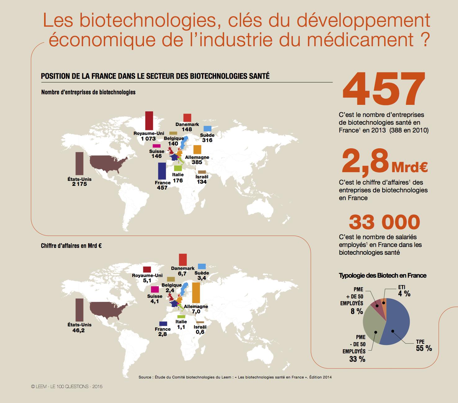 15_Biotechnologies _ Les biotechnologies, clés du développement économique de l'industrie du médicament _